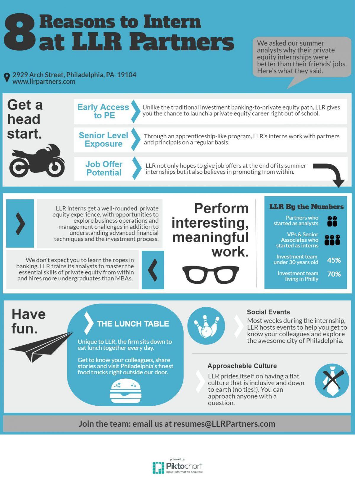Top 8 Reasons to Intern at LLR